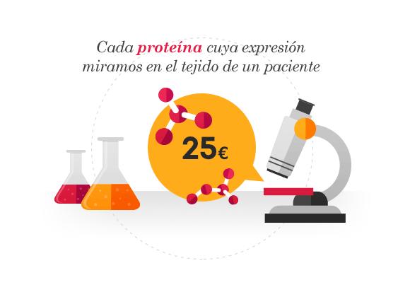 Cada proteína cuya expresión miramos en el tejido de un paciente