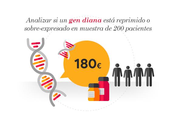 Analizar si un gen diana está reprimido o sobre-expresado en muestra de 200 pacientes