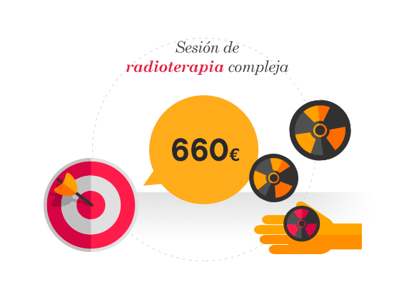 Sesión de radioterapia compleja